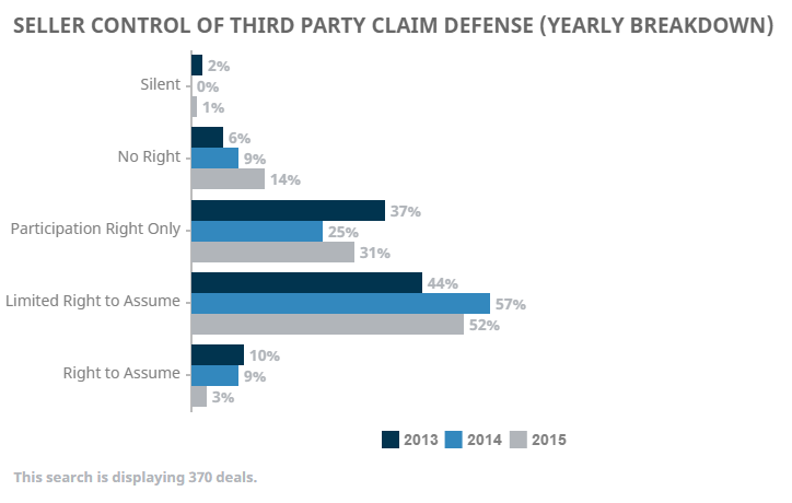 Defense of Third Party Claims