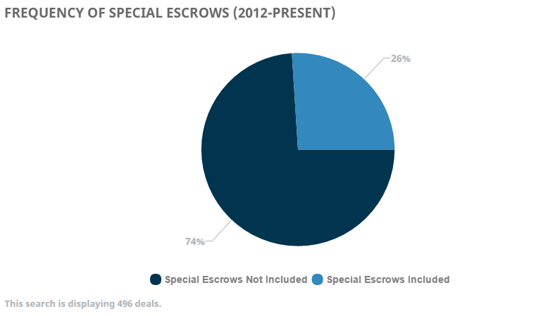 frequency-of-special-escrows